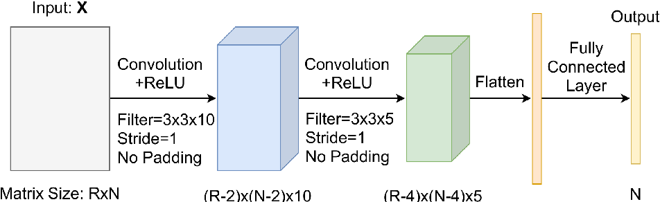 Figure 3 for Traffic congestion anomaly detection and prediction using deep learning