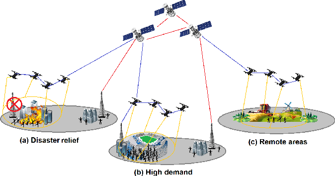 Figure 1 for Drone-Assisted Communications for Remote Areas and Disaster Relief