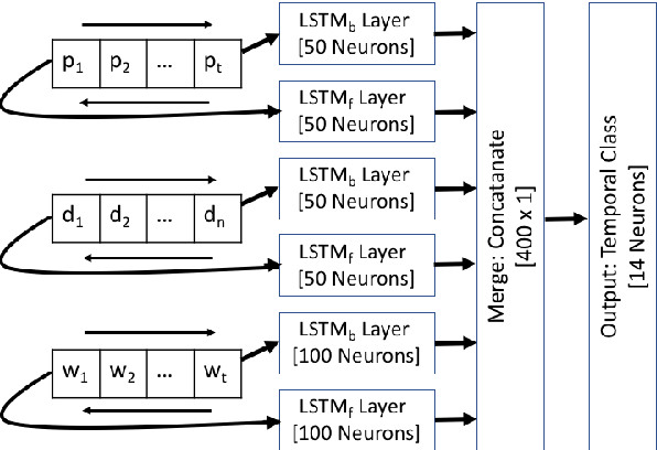 Figure 3 for A Sequential Model for Classifying Temporal Relations between Intra-Sentence Events