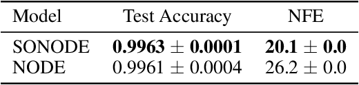 Figure 2 for On Second Order Behaviour in Augmented Neural ODEs