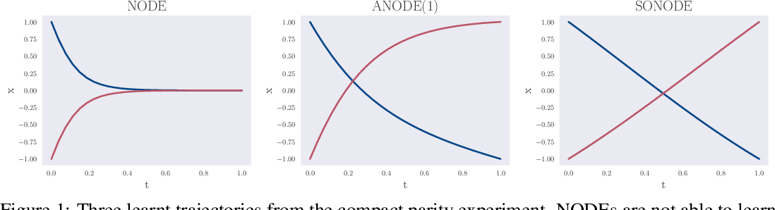 Figure 1 for On Second Order Behaviour in Augmented Neural ODEs