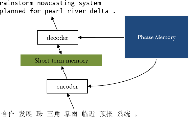 Figure 1 for Neural Machine Translation with External Phrase Memory