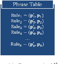 Figure 3 for Neural Machine Translation with External Phrase Memory