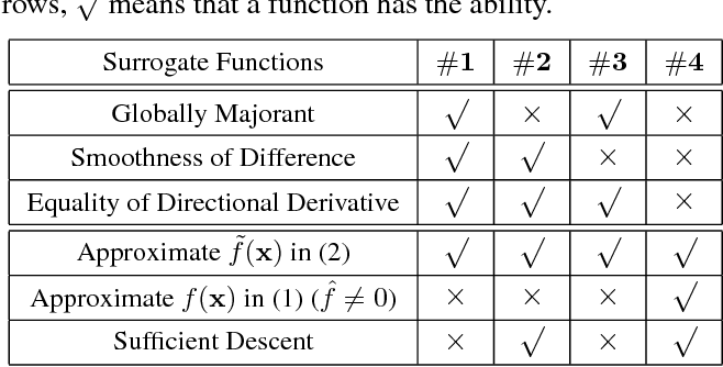 Figure 1 for Relaxed Majorization-Minimization for Non-smooth and Non-convex Optimization