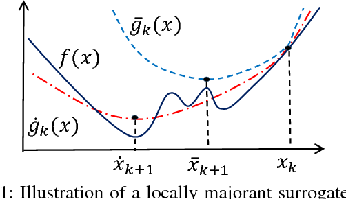 Figure 2 for Relaxed Majorization-Minimization for Non-smooth and Non-convex Optimization