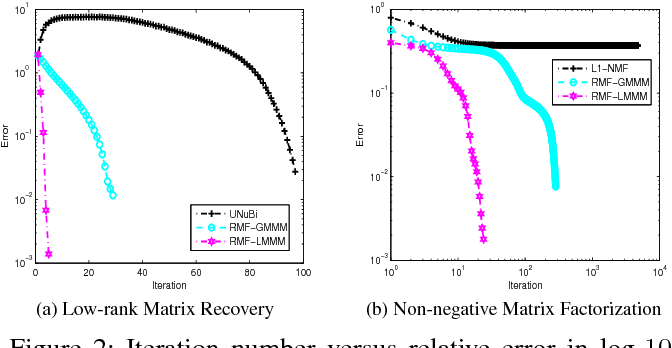 Figure 3 for Relaxed Majorization-Minimization for Non-smooth and Non-convex Optimization