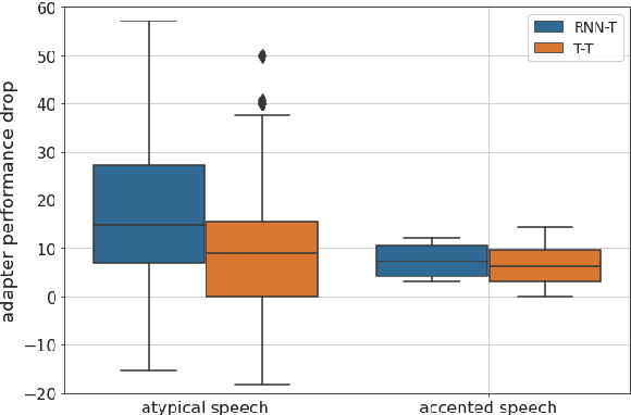 Figure 3 for Residual Adapters for Parameter-Efficient ASR Adaptation to Atypical and Accented Speech