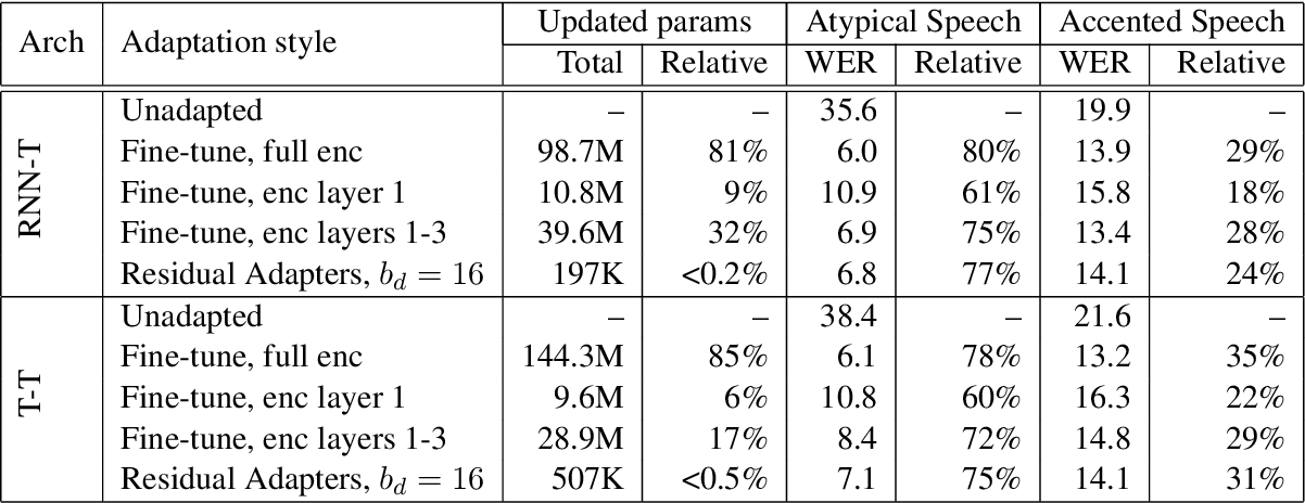 Figure 4 for Residual Adapters for Parameter-Efficient ASR Adaptation to Atypical and Accented Speech