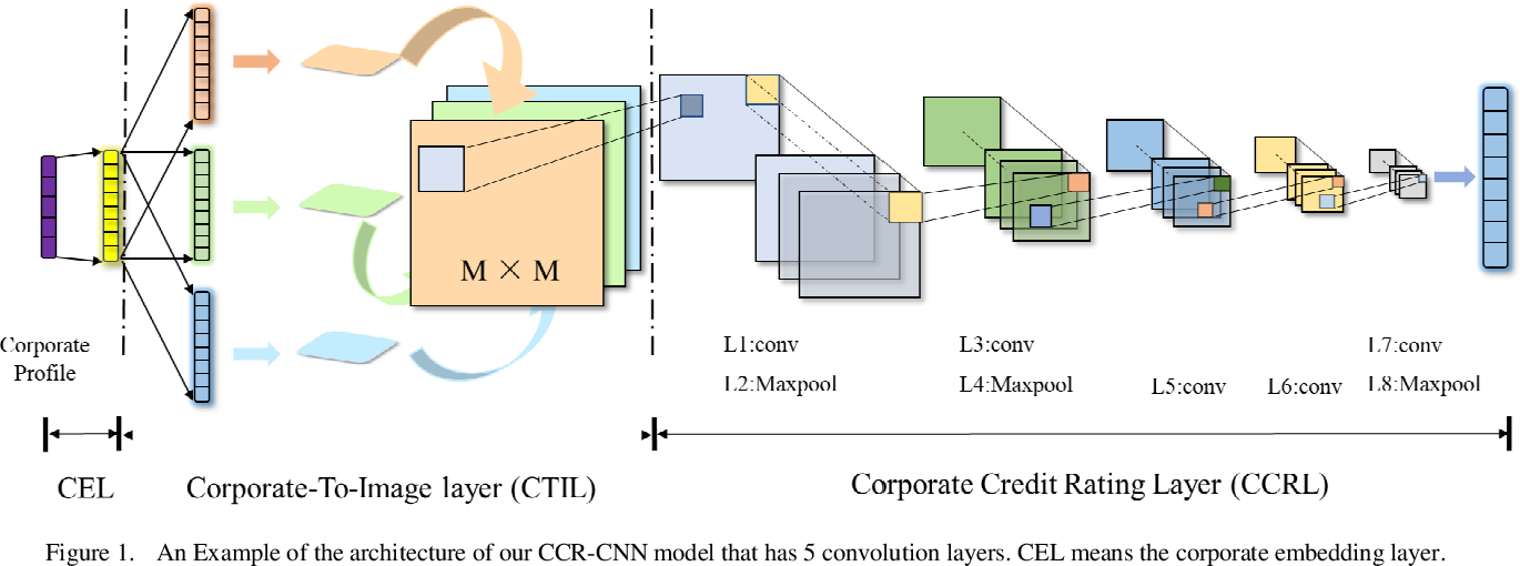 Figure 1 for Every Corporation Owns Its Image: Corporate Credit Ratings via Convolutional Neural Networks
