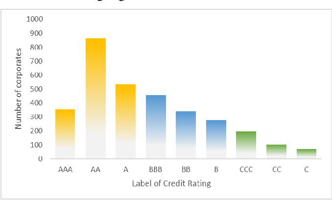 Figure 2 for Every Corporation Owns Its Image: Corporate Credit Ratings via Convolutional Neural Networks