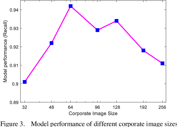Figure 3 for Every Corporation Owns Its Image: Corporate Credit Ratings via Convolutional Neural Networks