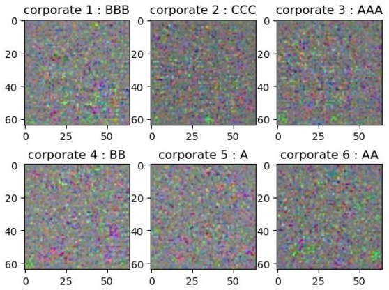 Figure 4 for Every Corporation Owns Its Image: Corporate Credit Ratings via Convolutional Neural Networks