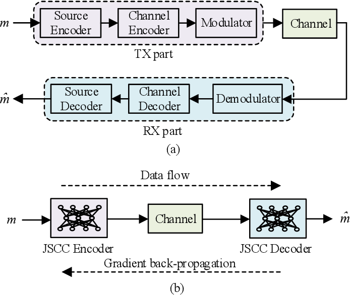 Figure 1 for Reinforcement Learning-powered Semantic Communication via Semantic Similarity