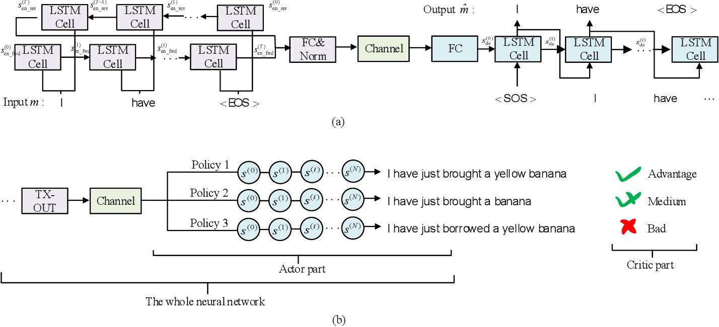 Figure 2 for Reinforcement Learning-powered Semantic Communication via Semantic Similarity