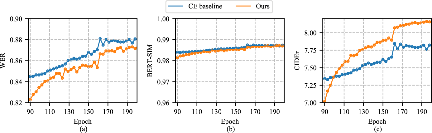 Figure 4 for Reinforcement Learning-powered Semantic Communication via Semantic Similarity