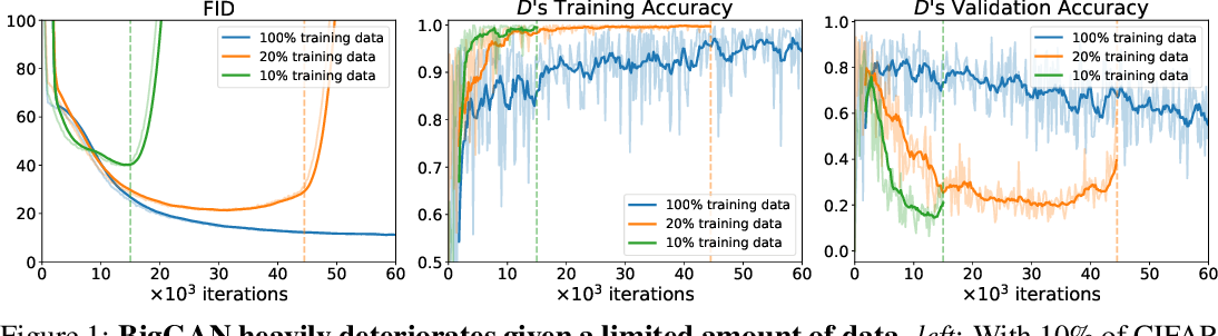 Figure 1 for Differentiable Augmentation for Data-Efficient GAN Training
