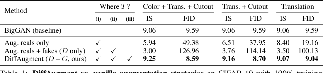 Figure 2 for Differentiable Augmentation for Data-Efficient GAN Training