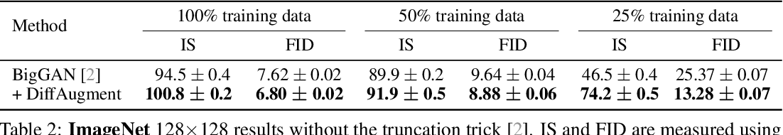 Figure 4 for Differentiable Augmentation for Data-Efficient GAN Training