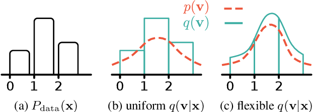 Figure 1 for Learning Discrete Distributions by Dequantization