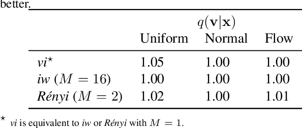Figure 4 for Learning Discrete Distributions by Dequantization