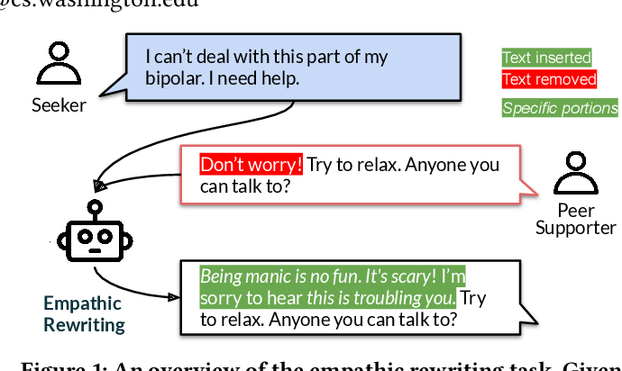 Figure 1 for Towards Facilitating Empathic Conversations in Online Mental Health Support: A Reinforcement Learning Approach