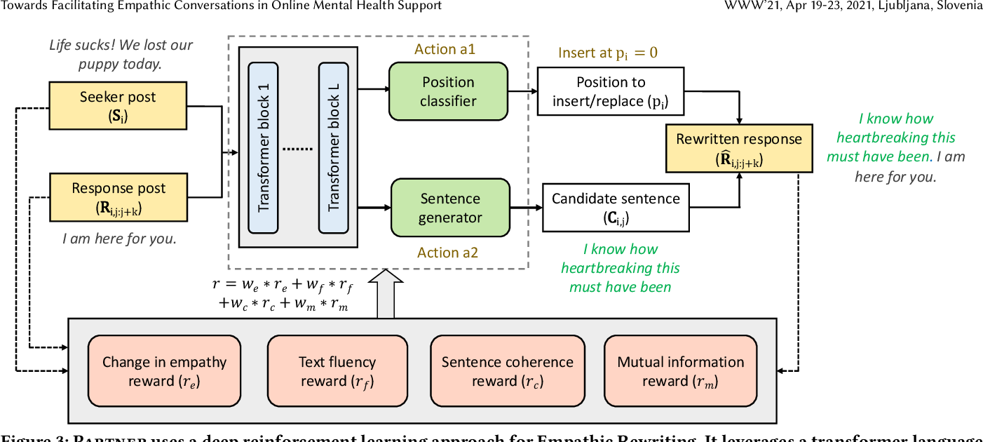 Figure 4 for Towards Facilitating Empathic Conversations in Online Mental Health Support: A Reinforcement Learning Approach