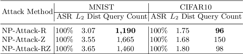 Figure 2 for Improving Query Efficiency of Black-box Adversarial Attack