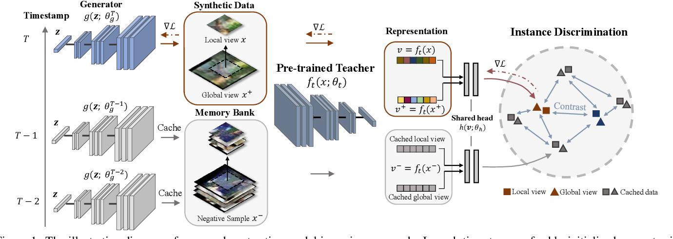 Figure 1 for Contrastive Model Inversion for Data-Free Knowledge Distillation