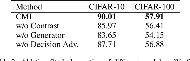 Figure 4 for Contrastive Model Inversion for Data-Free Knowledge Distillation