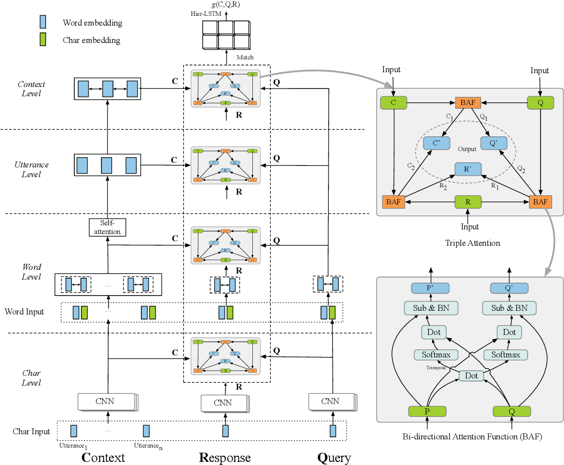 Figure 3 for TripleNet: Triple Attention Network for Multi-Turn Response Selection in Retrieval-based Chatbots