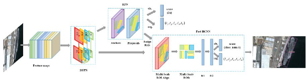 Figure 3 for Automatic Ship Detection of Remote Sensing Images from Google Earth in Complex Scenes Based on Multi-Scale Rotation Dense Feature Pyramid Networks