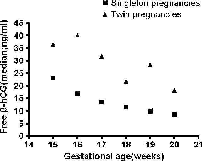 Table 2 from Second-trimester maternal serum free-beta-human