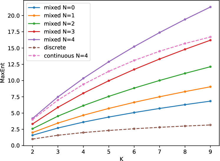 Figure 4 for Reconciling the Discrete-Continuous Divide: Towards a Mathematical Theory of Sparse Communication