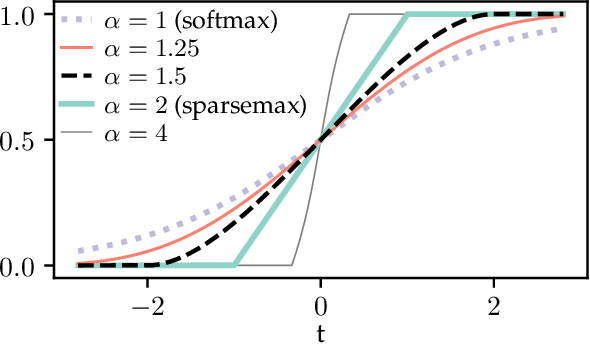 Figure 1 for Reconciling the Discrete-Continuous Divide: Towards a Mathematical Theory of Sparse Communication