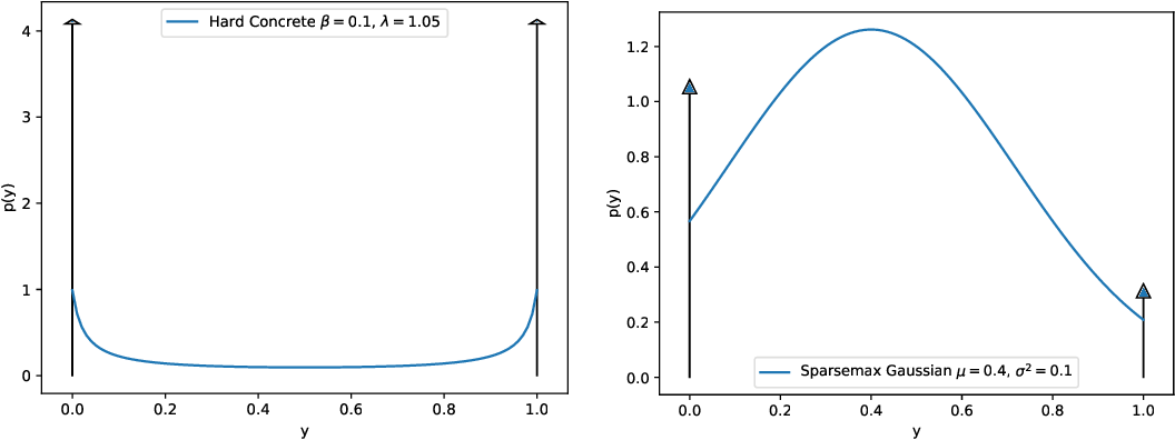 Figure 2 for Reconciling the Discrete-Continuous Divide: Towards a Mathematical Theory of Sparse Communication