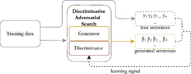 Figure 2 for Discriminative Adversarial Search for Abstractive Summarization