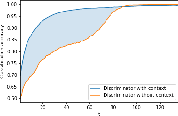 Figure 3 for Discriminative Adversarial Search for Abstractive Summarization