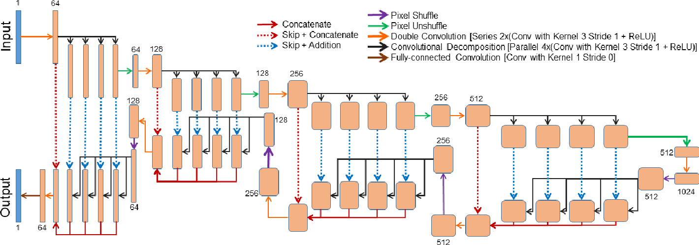 Figure 1 for ShuffleUNet: Super resolution of diffusion-weighted MRIs using deep learning