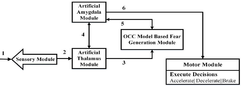 Figure 1 for Validation of Enhanced Emotion Enabled Cognitive Agent Using Virtual Overlay Multi-Agent System Approach