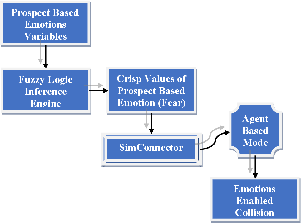 Figure 3 for Validation of Enhanced Emotion Enabled Cognitive Agent Using Virtual Overlay Multi-Agent System Approach
