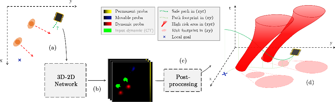 Figure 1 for Learning Spatiotemporal Occupancy Grid Maps for Lifelong Navigation in Dynamic Scenes