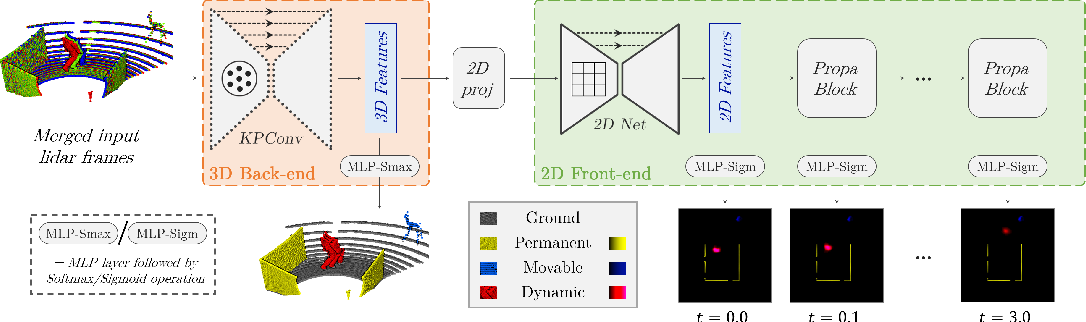 Figure 3 for Learning Spatiotemporal Occupancy Grid Maps for Lifelong Navigation in Dynamic Scenes