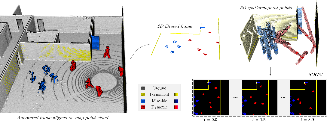 Figure 4 for Learning Spatiotemporal Occupancy Grid Maps for Lifelong Navigation in Dynamic Scenes