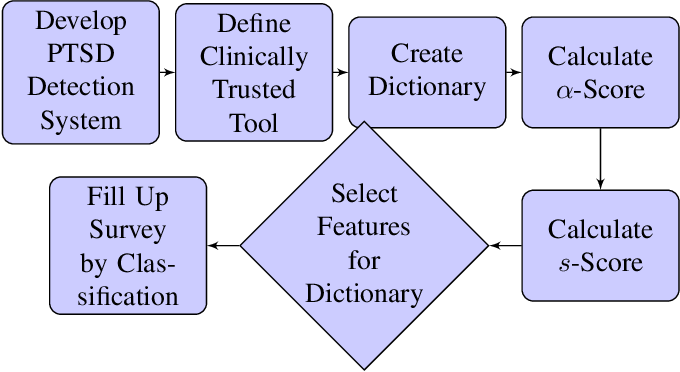 Figure 1 for LAXARY: A Trustworthy Explainable Twitter Analysis Model for Post-Traumatic Stress Disorder Assessment