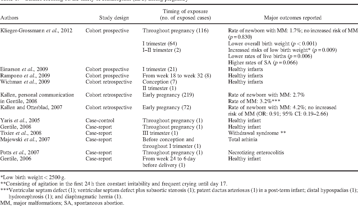 The safety of escitalopram during pregnancy and breastfeeding: a