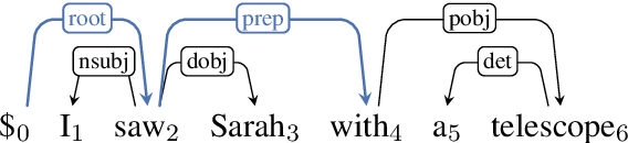 Figure 1 for Efficient Second-Order TreeCRF for Neural Dependency Parsing
