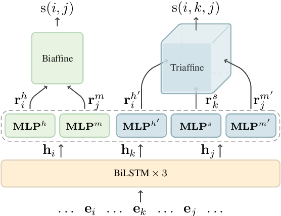 Figure 3 for Efficient Second-Order TreeCRF for Neural Dependency Parsing