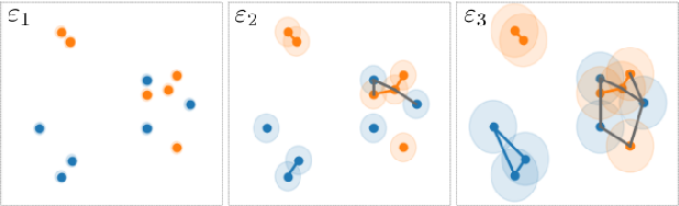 Figure 3 for GeomCA: Geometric Evaluation of Data Representations