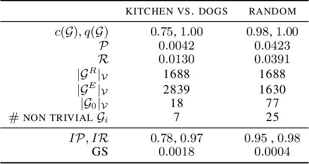 Figure 2 for GeomCA: Geometric Evaluation of Data Representations