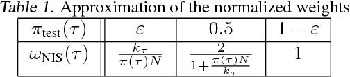 Figure 1 for A comparative study of counterfactual estimators